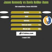 Jason Kennedy vs Davis Keillor-Dunn h2h player stats