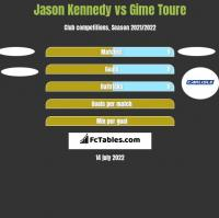 Jason Kennedy vs Gime Toure h2h player stats