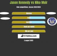 Jason Kennedy vs Niko Muir h2h player stats