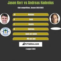Jason Kerr vs Andreas Hadenius h2h player stats