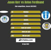 Jason Kerr vs Anton Ferdinand h2h player stats
