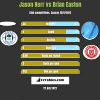 Jason Kerr vs Brian Easton h2h player stats