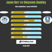 Jason Kerr vs Cheyenne Dunkley h2h player stats
