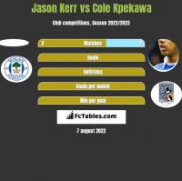 Jason Kerr vs Cole Kpekawa h2h player stats