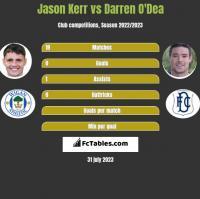 Jason Kerr vs Darren O'Dea h2h player stats