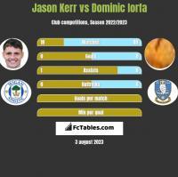 Jason Kerr vs Dominic Iorfa h2h player stats