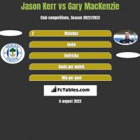 Jason Kerr vs Gary MacKenzie h2h player stats