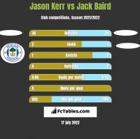 Jason Kerr vs Jack Baird h2h player stats
