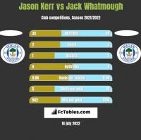 Jason Kerr vs Jack Whatmough h2h player stats