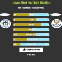 Jason Kerr vs Liam Gordon h2h player stats