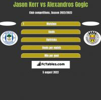 Jason Kerr vs Alexandros Gogic h2h player stats