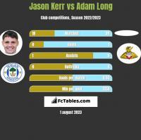 Jason Kerr vs Adam Long h2h player stats