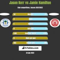 Jason Kerr vs Jamie Hamilton h2h player stats