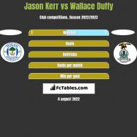 Jason Kerr vs Wallace Duffy h2h player stats