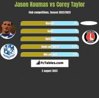 Jason Koumas vs Corey Taylor h2h player stats