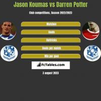 Jason Koumas vs Darren Potter h2h player stats
