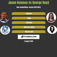 Jason Koumas vs George Boyd h2h player stats