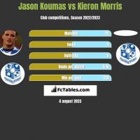Jason Koumas vs Kieron Morris h2h player stats