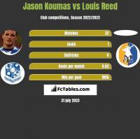 Jason Koumas vs Louis Reed h2h player stats
