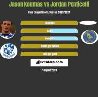 Jason Koumas vs Jordan Ponticelli h2h player stats