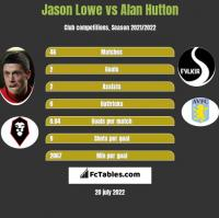 Jason Lowe vs Alan Hutton h2h player stats