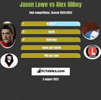 Jason Lowe vs Alex Gilbey h2h player stats