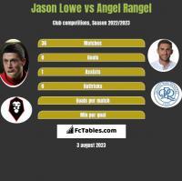 Jason Lowe vs Angel Rangel h2h player stats