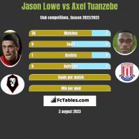Jason Lowe vs Axel Tuanzebe h2h player stats