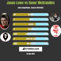 Jason Lowe vs Conor McGrandles h2h player stats