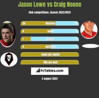 Jason Lowe vs Craig Noone h2h player stats