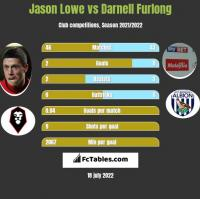 Jason Lowe vs Darnell Furlong h2h player stats