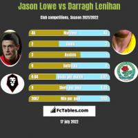 Jason Lowe vs Darragh Lenihan h2h player stats