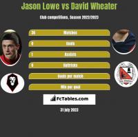 Jason Lowe vs David Wheater h2h player stats