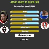 Jason Lowe vs Grant Hall h2h player stats