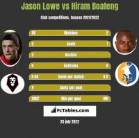 Jason Lowe vs Hiram Boateng h2h player stats