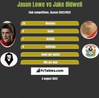 Jason Lowe vs Jake Bidwell h2h player stats