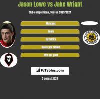 Jason Lowe vs Jake Wright h2h player stats
