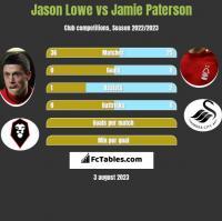 Jason Lowe vs Jamie Paterson h2h player stats