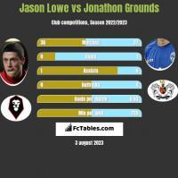 Jason Lowe vs Jonathon Grounds h2h player stats