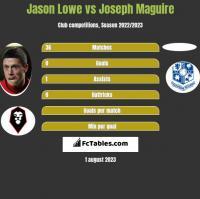 Jason Lowe vs Joseph Maguire h2h player stats