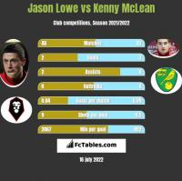 Jason Lowe vs Kenny McLean h2h player stats