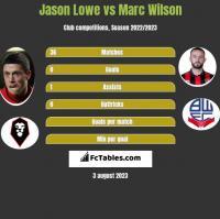 Jason Lowe vs Marc Wilson h2h player stats