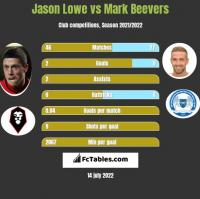 Jason Lowe vs Mark Beevers h2h player stats