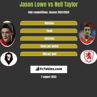 Jason Lowe vs Neil Taylor h2h player stats
