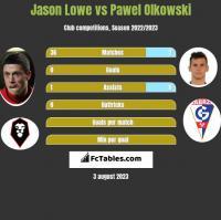 Jason Lowe vs Pawel Olkowski h2h player stats