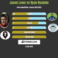 Jason Lowe vs Ryan Nyambe h2h player stats