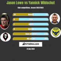 Jason Lowe vs Yannick Wildschut h2h player stats