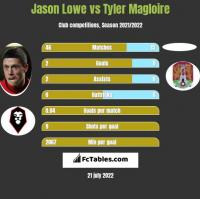 Jason Lowe vs Tyler Magloire h2h player stats