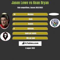Jason Lowe vs Kean Bryan h2h player stats