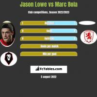 Jason Lowe vs Marc Bola h2h player stats